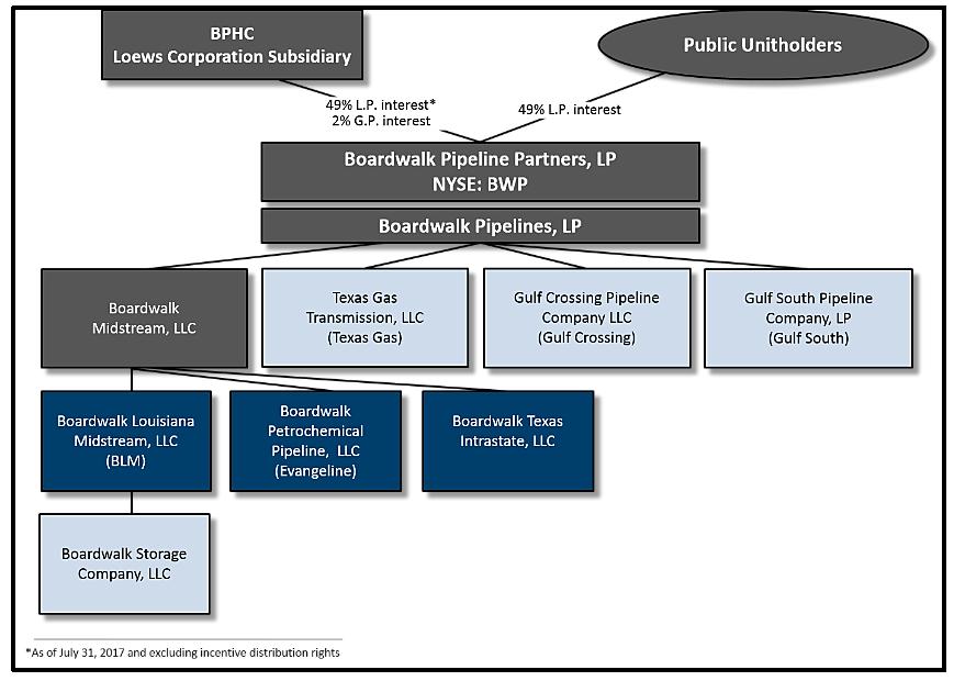 Structure du Capital
