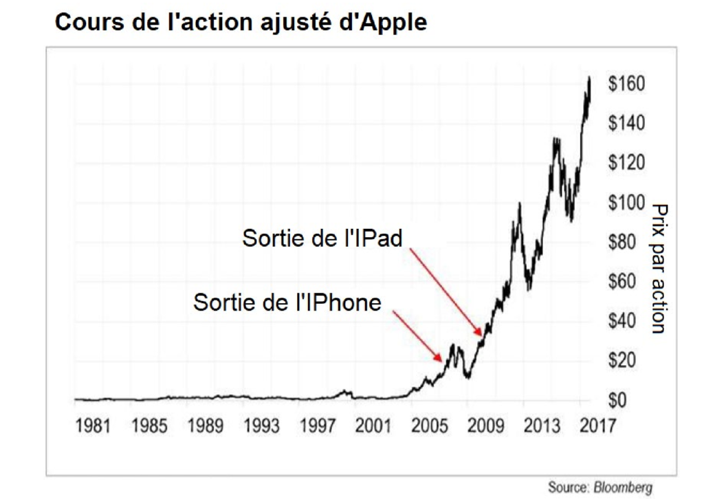 apple action exponentielle