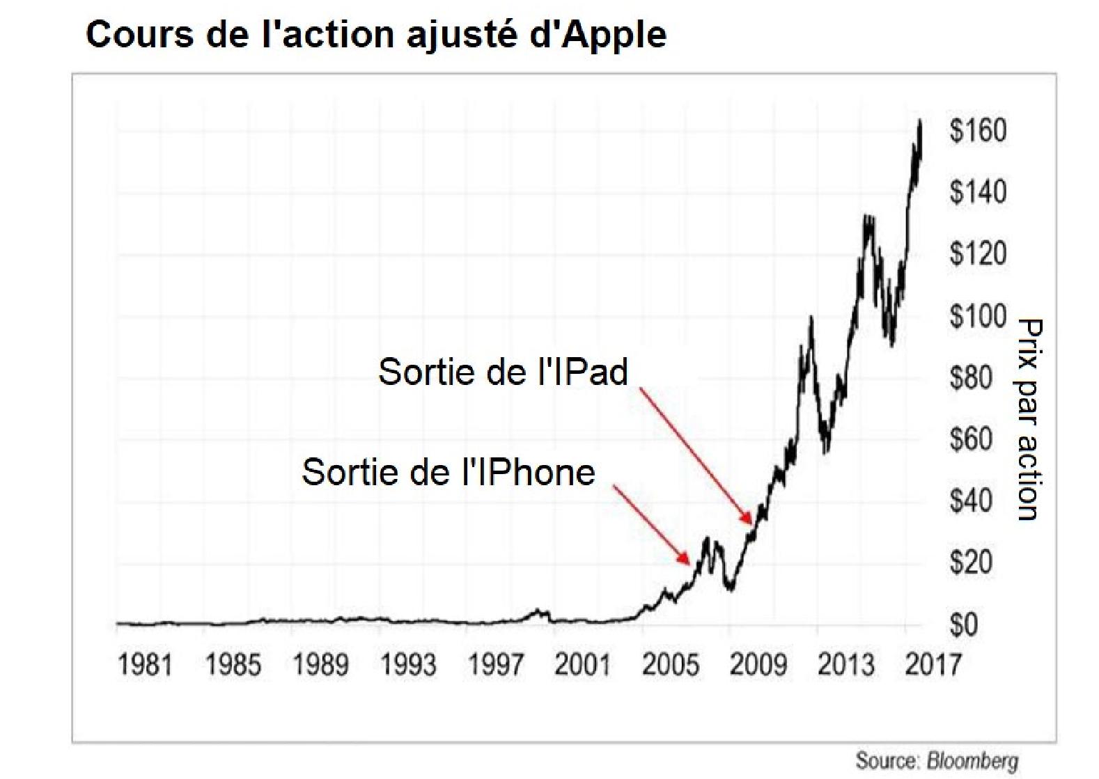 actions à fort potentiel Apple