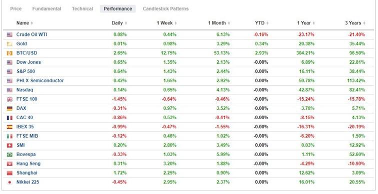 Performance Hebdomadaire des marchés, Morningbull 1