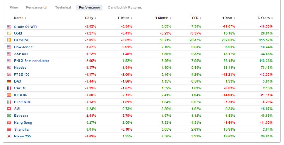 Performance Hebdomadaire des marchés – Source: Investing.com