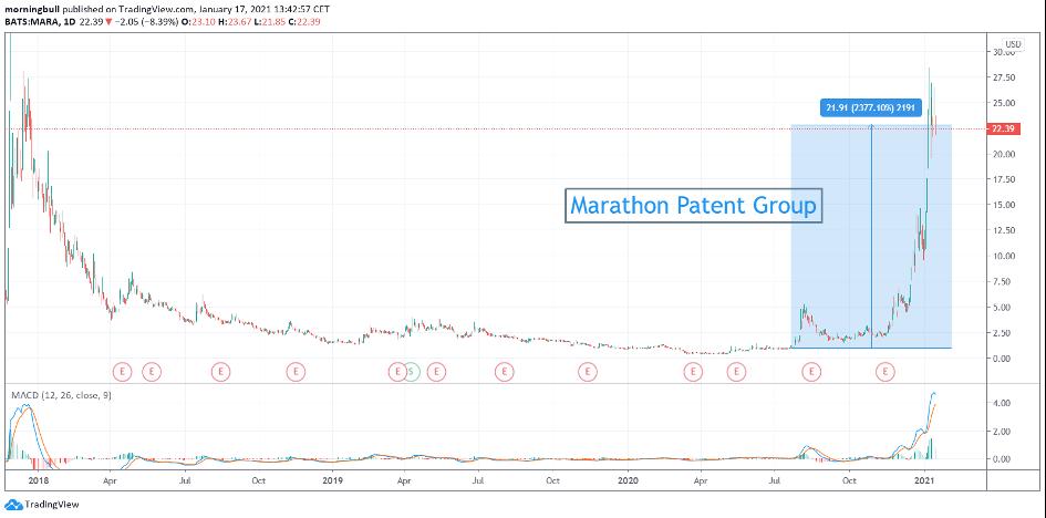 Graphique de Marathon Patent – Source: Tradingview.com
