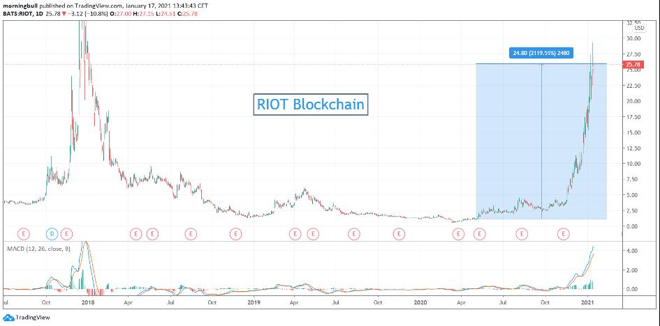 Graphique de RIOT Blockchain – Source : Tradingview.com